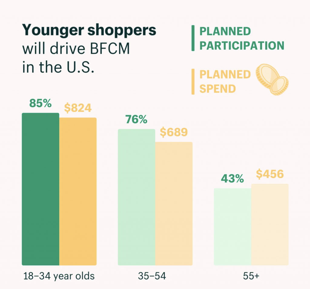 US-youger shoppers
