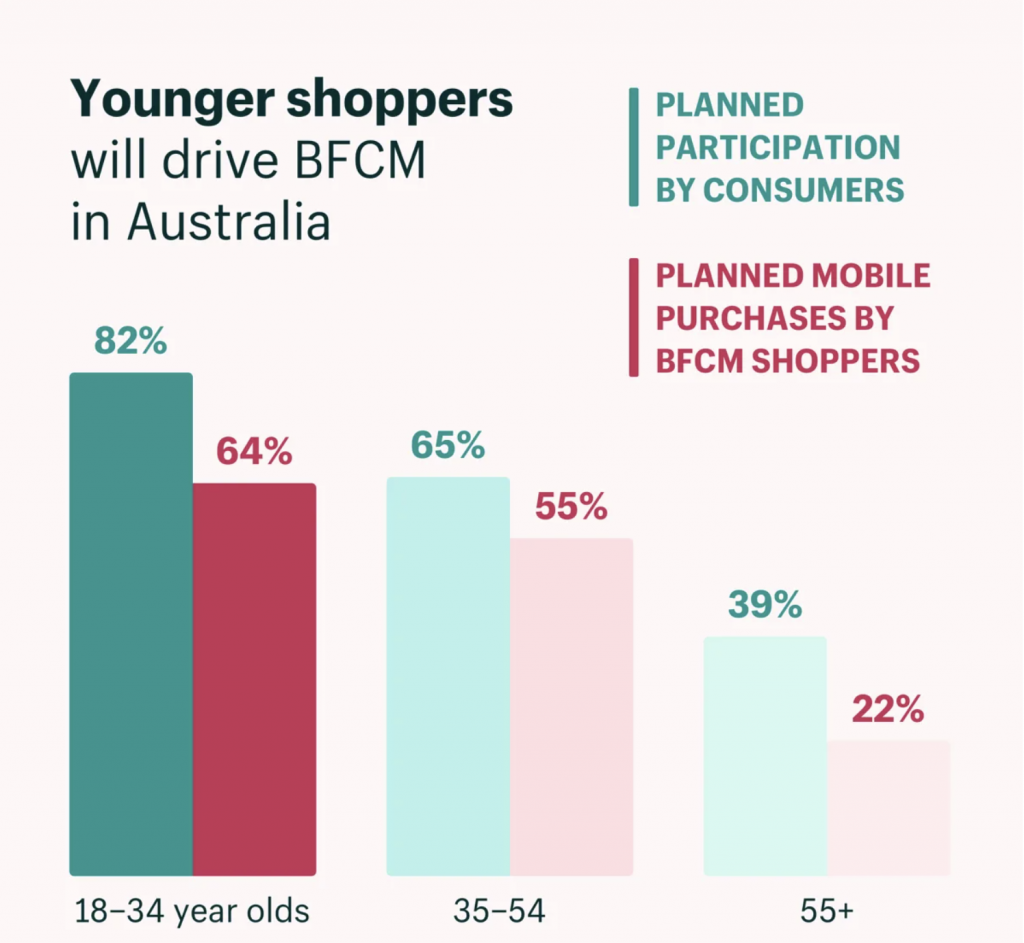 Australia-younger-shoppers